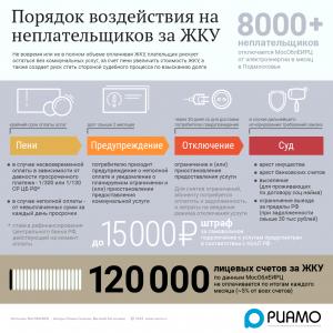 Информация неплательщикам от МосОблЕИРЦ